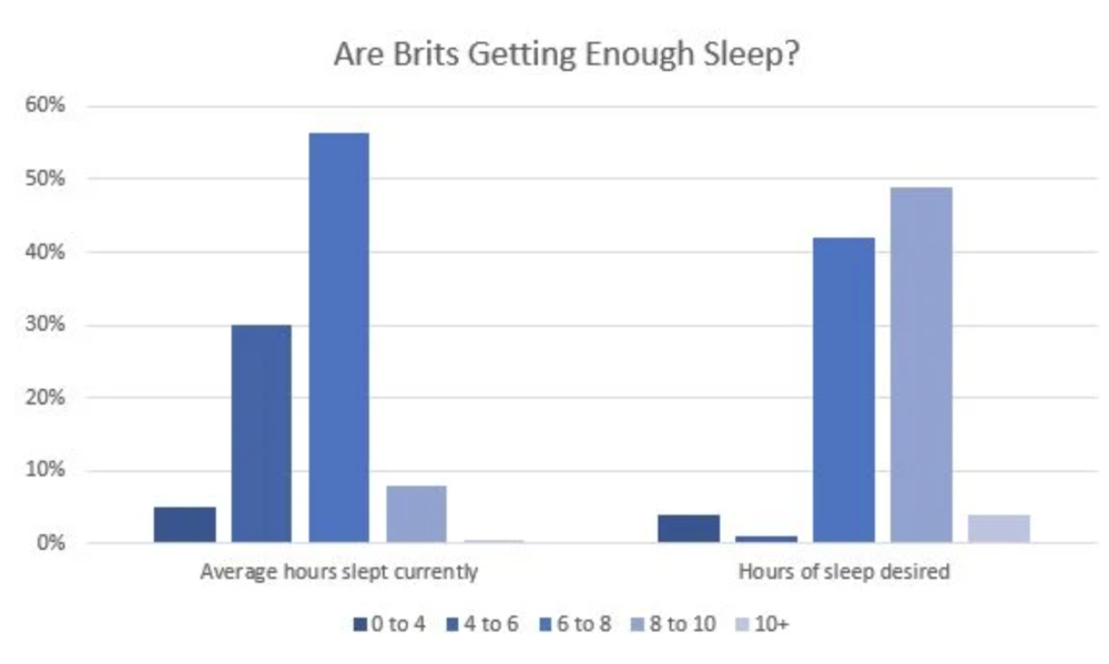 More Than Half of People Who Use an Alarm Press the Snooze Button Every Morning