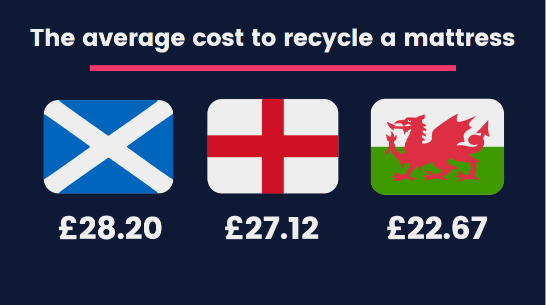 British Regions and Wales Average Cost