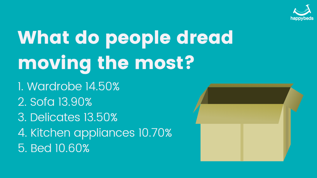 What People Dread Most Infographic