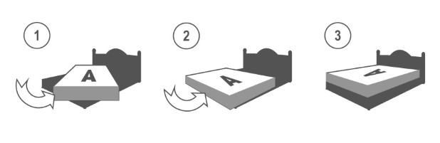 How to rotate a mattress